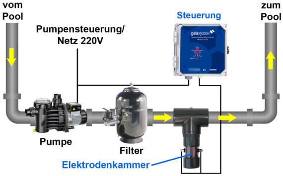 Einbauschema Wasseraufbereitung